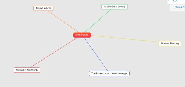 Mind Map Stage 1.JPG